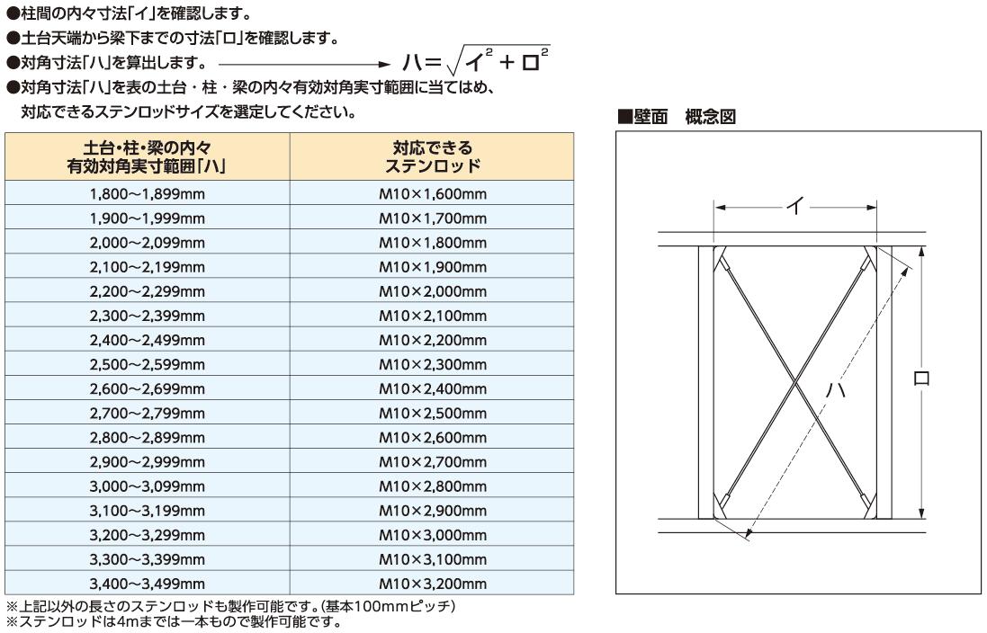 ステンロッドサイズ対応表